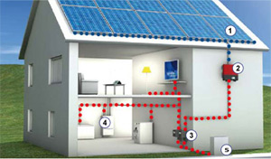 Inverter ábra, napelemes rendszer felépítése